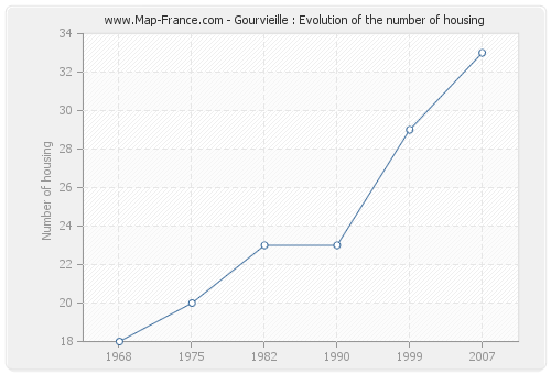 Gourvieille : Evolution of the number of housing