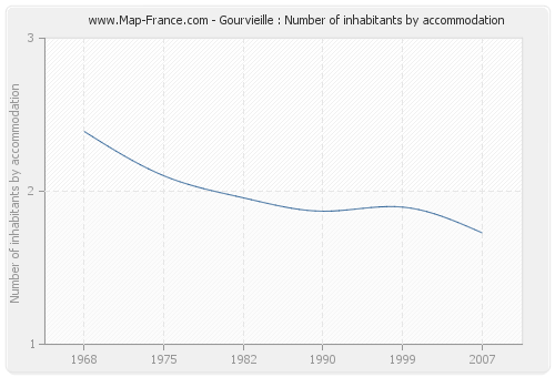 Gourvieille : Number of inhabitants by accommodation