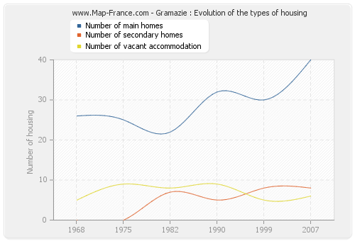 Gramazie : Evolution of the types of housing