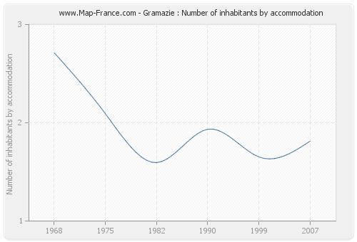 Gramazie : Number of inhabitants by accommodation