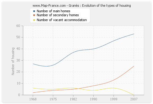 Granès : Evolution of the types of housing