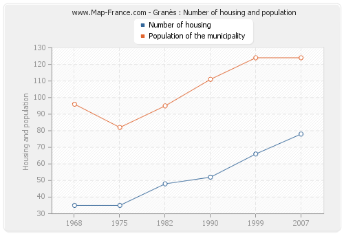 Granès : Number of housing and population