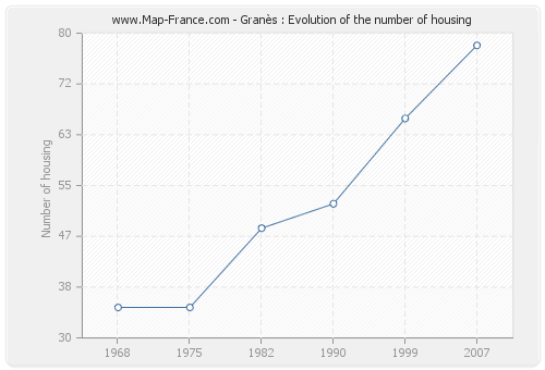 Granès : Evolution of the number of housing