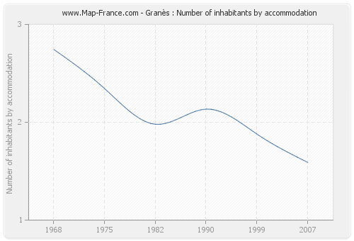 Granès : Number of inhabitants by accommodation