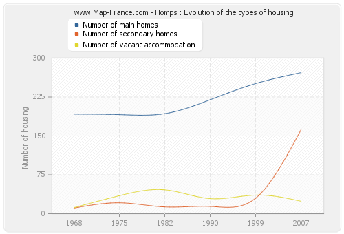 Homps : Evolution of the types of housing