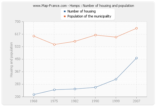 Homps : Number of housing and population