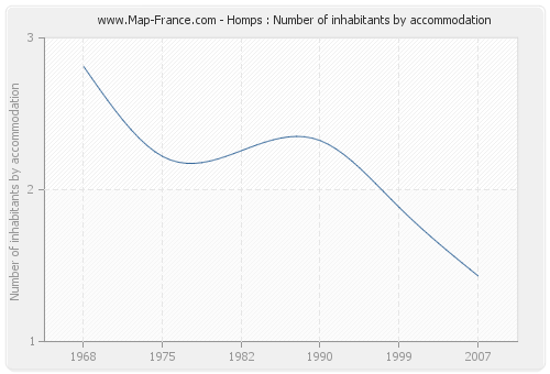 Homps : Number of inhabitants by accommodation