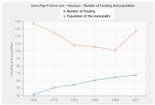 Hounoux : Number of housing and population