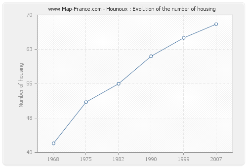 Hounoux : Evolution of the number of housing