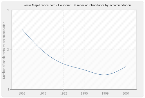 Hounoux : Number of inhabitants by accommodation