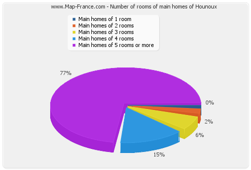 Number of rooms of main homes of Hounoux