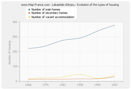 Labastide-d'Anjou : Evolution of the types of housing