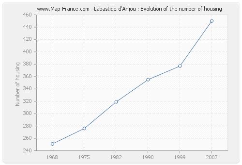 Labastide-d'Anjou : Evolution of the number of housing