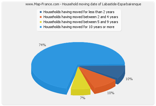 Household moving date of Labastide-Esparbairenque