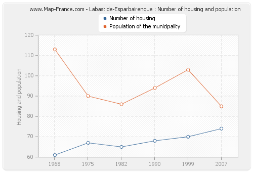 Labastide-Esparbairenque : Number of housing and population