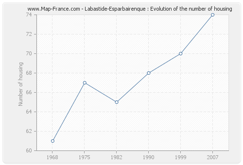 Labastide-Esparbairenque : Evolution of the number of housing