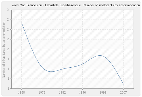 Labastide-Esparbairenque : Number of inhabitants by accommodation