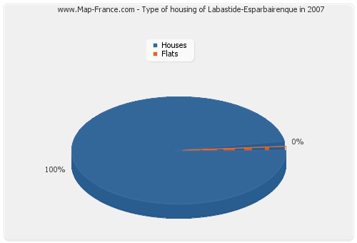 Type of housing of Labastide-Esparbairenque in 2007