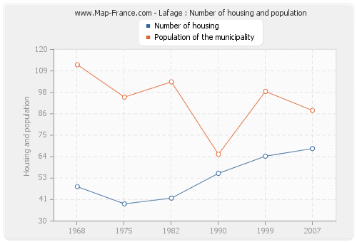 Lafage : Number of housing and population