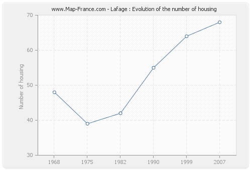 Lafage : Evolution of the number of housing