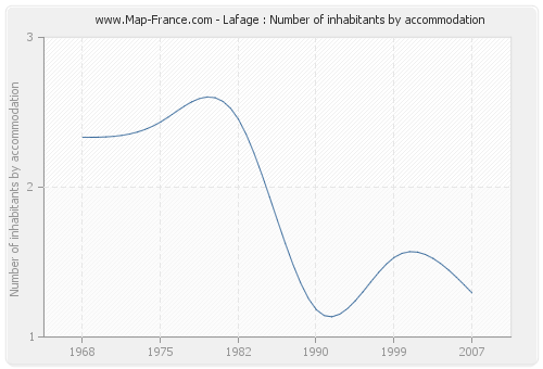 Lafage : Number of inhabitants by accommodation