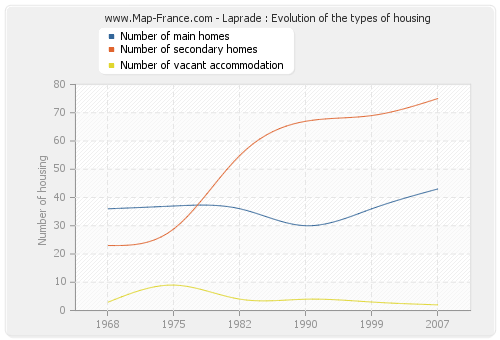 Laprade : Evolution of the types of housing