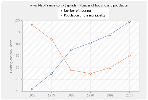 Laprade : Number of housing and population
