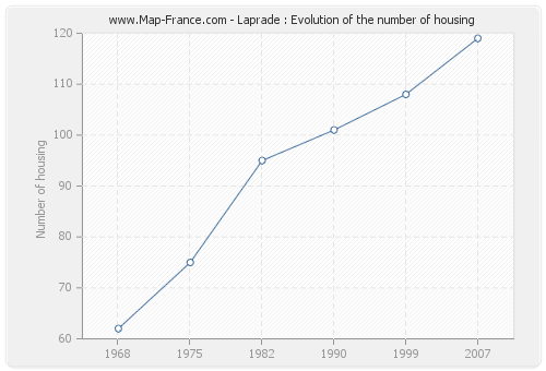 Laprade : Evolution of the number of housing