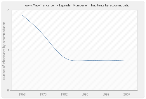 Laprade : Number of inhabitants by accommodation