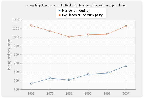 La Redorte : Number of housing and population