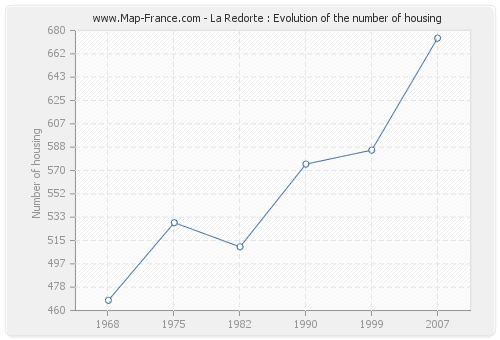 La Redorte : Evolution of the number of housing