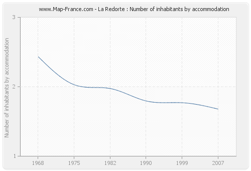 La Redorte : Number of inhabitants by accommodation
