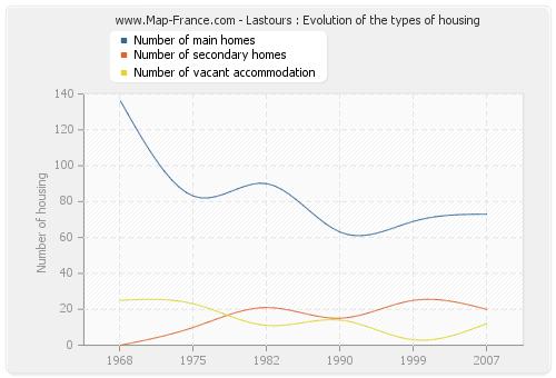 Lastours : Evolution of the types of housing