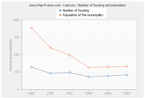 Lastours : Number of housing and population