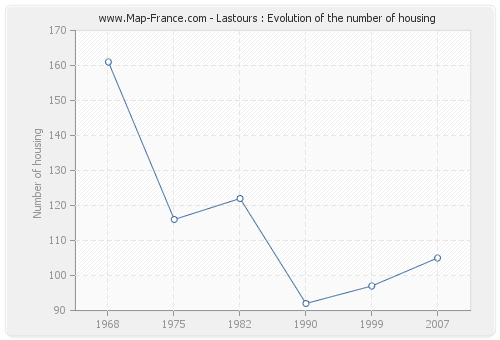 Lastours : Evolution of the number of housing