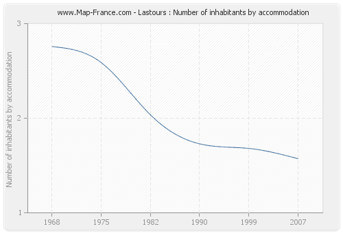 Lastours : Number of inhabitants by accommodation