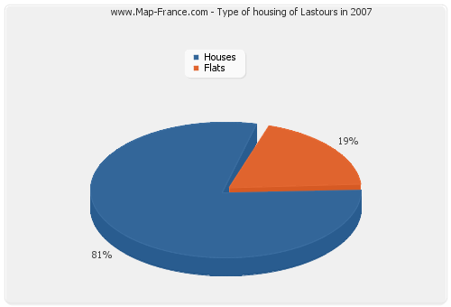 Type of housing of Lastours in 2007