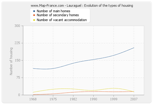 Lauraguel : Evolution of the types of housing