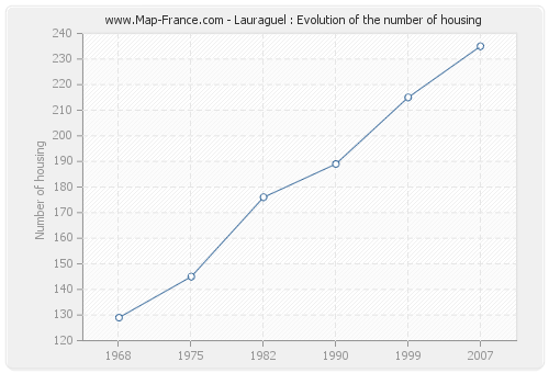Lauraguel : Evolution of the number of housing