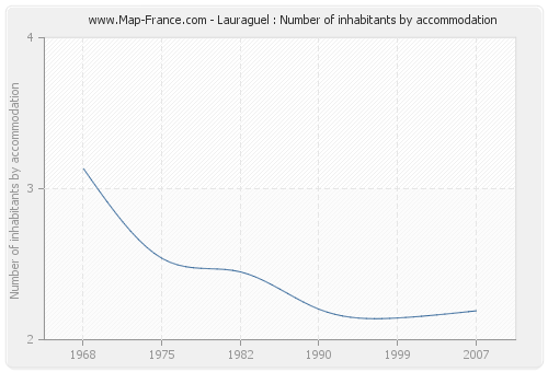 Lauraguel : Number of inhabitants by accommodation