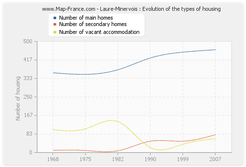 Laure-Minervois : Evolution of the types of housing