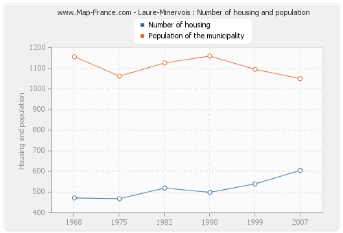 Laure-Minervois : Number of housing and population