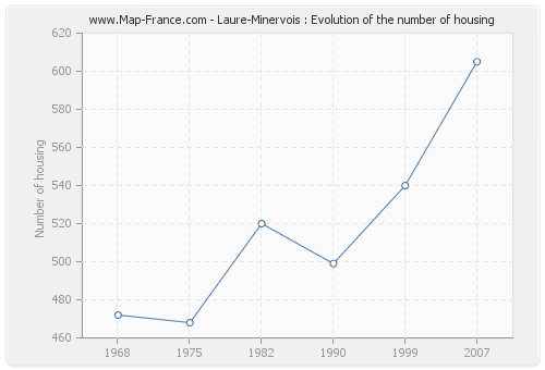 Laure-Minervois : Evolution of the number of housing