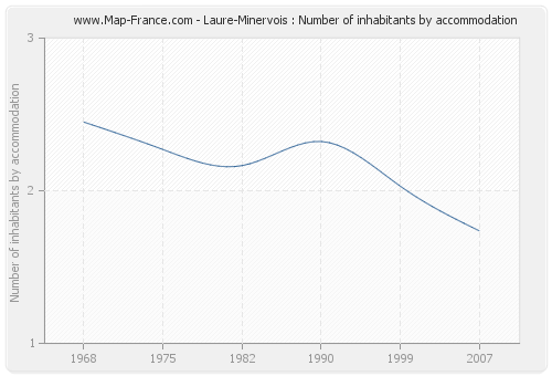 Laure-Minervois : Number of inhabitants by accommodation