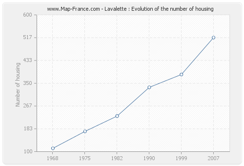 Lavalette : Evolution of the number of housing