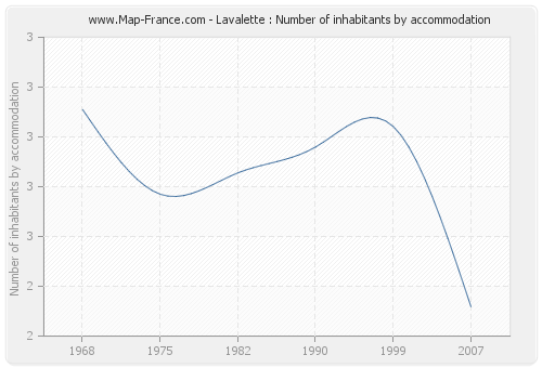 Lavalette : Number of inhabitants by accommodation