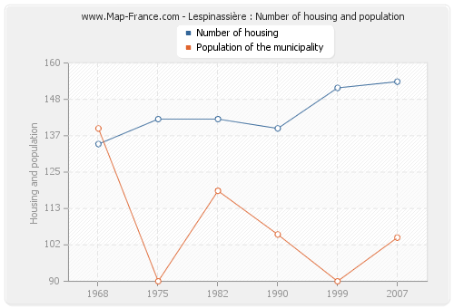 Lespinassière : Number of housing and population