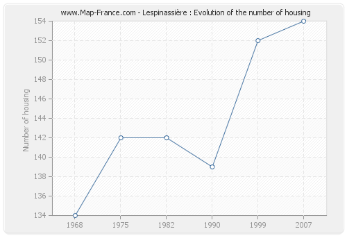 Lespinassière : Evolution of the number of housing