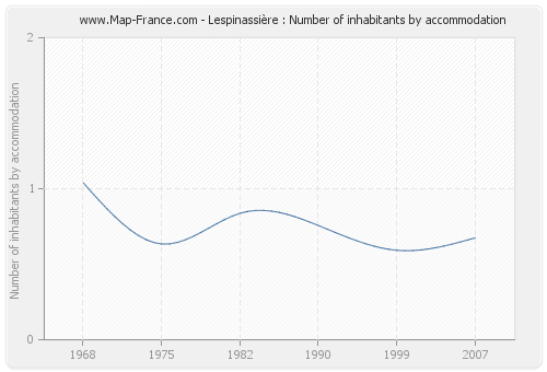 Lespinassière : Number of inhabitants by accommodation