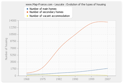 Leucate : Evolution of the types of housing